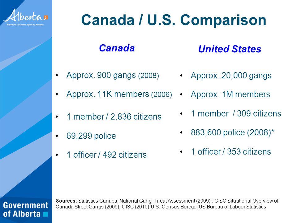 Canada / U.S. Comparison Canada Approx. 900 gangs (2008) Approx.