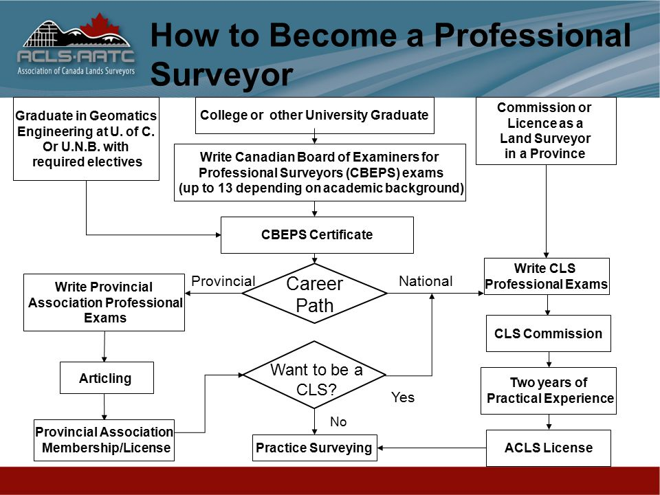 How to Become a Professional Surveyor Write Canadian Board of Examiners for Professional Surveyors (CBEPS) exams (up to 13 depending on academic background) CBEPS Certificate College or other University Graduate Write Provincial Association Professional Exams NationalProvincial Two years of Practical Experience CLS Commission ACLS License Practice Surveying Yes No Graduate in Geomatics Engineering at U.