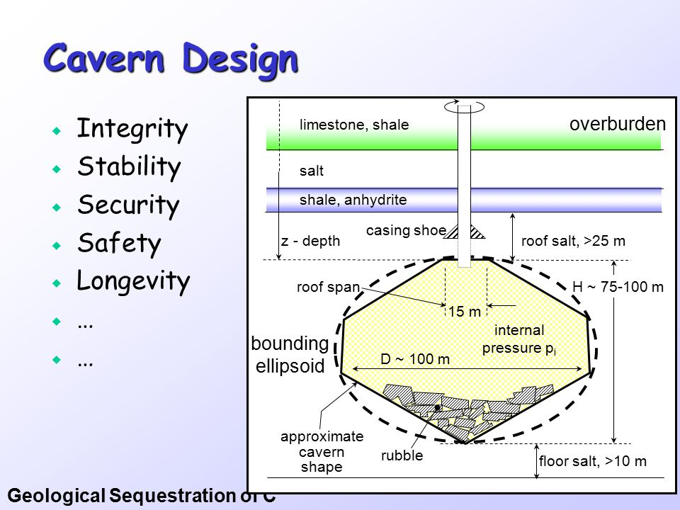 Geological Sequestration of C Cavern Design  Integrity  Stability  Security  Safety  Longevity  … approximate cavern shape overburden roof salt, >25 m casing shoe limestone, shale shale, anhydrite salt rubble floor salt, >10 m 15 m roof span D ~ 100 m bounding ellipsoid internal pressure p i z - depth H ~ 75-100 m