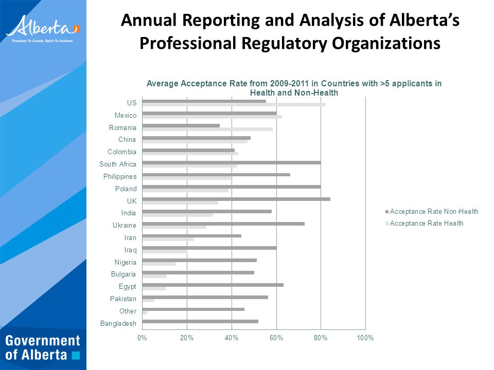 Annual Reporting and Analysis of Alberta's Professional Regulatory Organizations