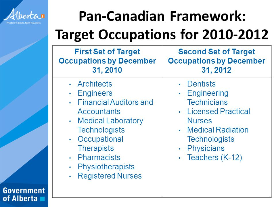 Pan-Canadian Framework: Target Occupations for 2010-2012 First Set of Target Occupations by December 31, 2010 Second Set of Target Occupations by Dece