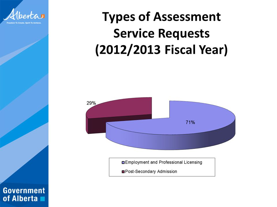 Types of Assessment Service Requests (2012/2013 Fiscal Year)