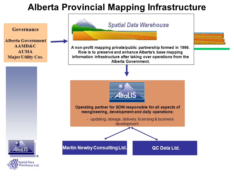 Cadastral / Parcel Maintenance Cycle: Alberta Land Surveyors Alberta Land Surveyors Digital Plan Digital Plan Land Titles Checking Land Titles Checking Plan Registration Plan Registration AltaLIS Agent to SDW & Govt.