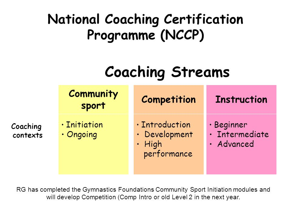 National Coaching Certification Programme (NCCP) Coaching Streams Community sport CompetitionInstruction Initiation Ongoing Introduction Development H