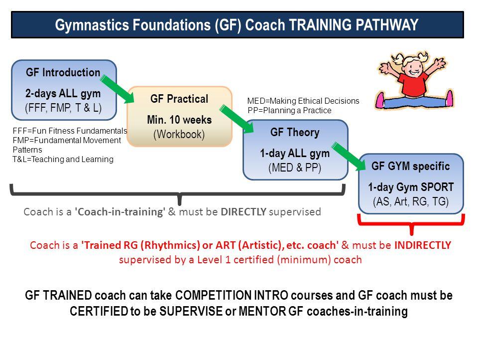 GF Introduction 2-days ALL gym (FFF, FMP, T & L) GF Practical Min. 10 weeks (Workbook) GF Theory 1-day ALL gym (MED & PP) GF GYM specific 1-day Gym SP