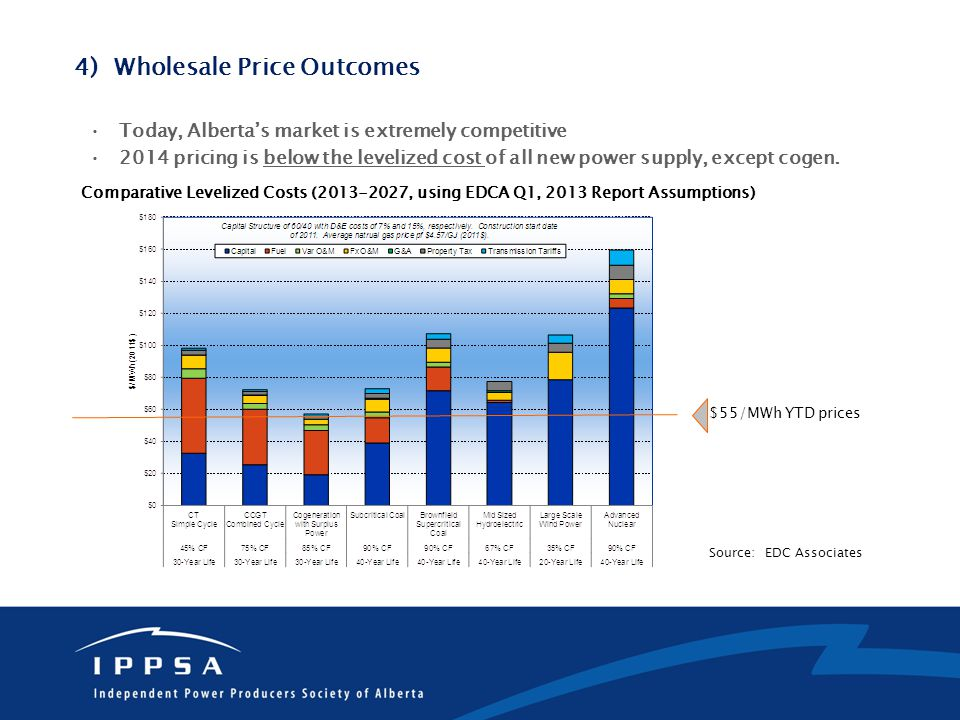 Comparative Levelized Costs ( , using EDCA Q1, 2013 Report Assumptions) Source: EDC Associates $55/MWh YTD prices 4) Wholesale Price Outcomes Today, Alberta's market is extremely competitive 2014 pricing is below the levelized cost of all new power supply, except cogen.