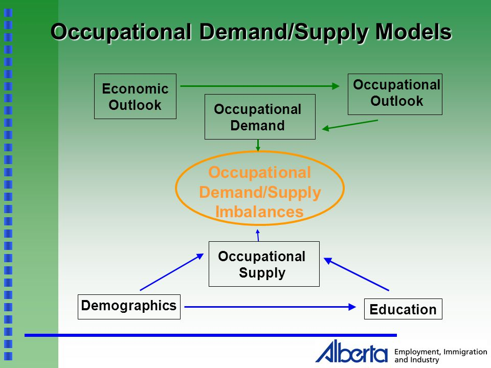 Occupational Demand/Supply Models Economic Outlook Occupational Outlook Occupational Demand Occupational Supply Education Demographics Occupational Demand/Supply Imbalances