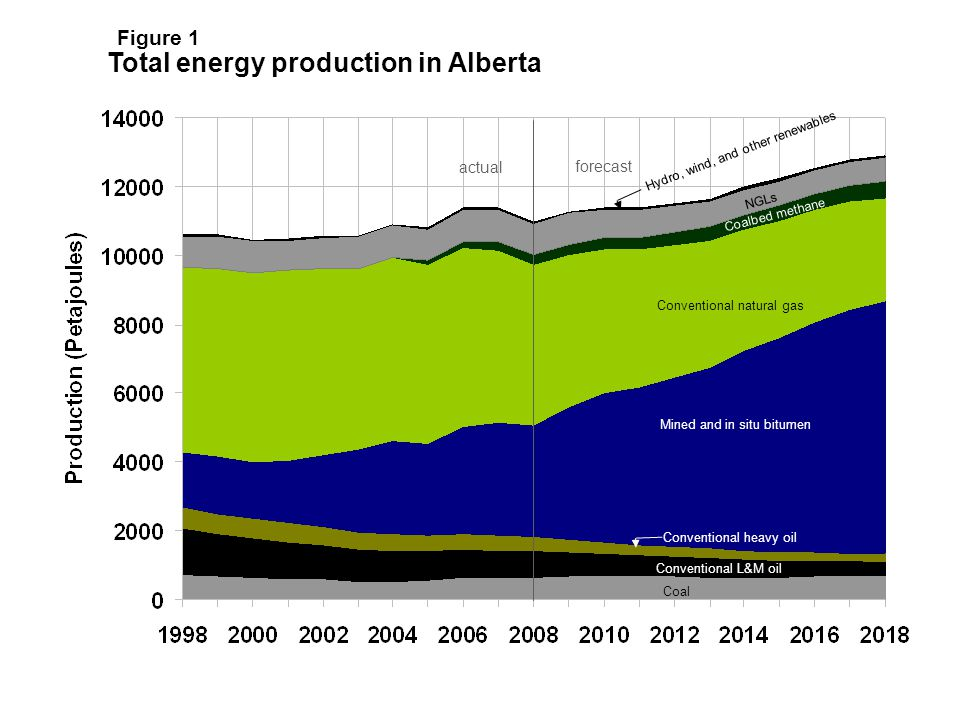 actual forecast NGLs Coalbed methane Hydro, wind, and other renewables Conventional natural gas Mined and in situ bitumen Conventional heavy oil Conventional L&M oil Coal Total energy production in Alberta Figure 1