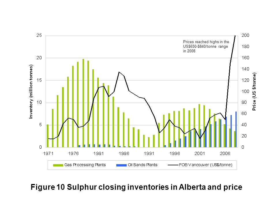 Figure 10 Sulphur closing inventories in Alberta and price Prices reached highs in the US$650-$840/tonne range in 2008