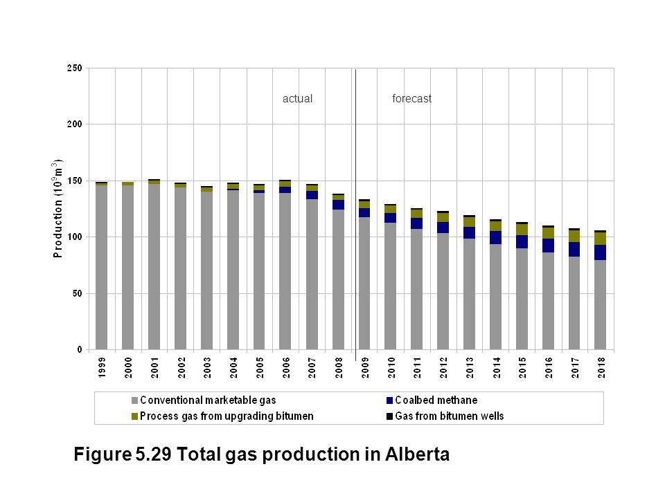 Figure 5.29 Total gas production in Alberta actualforecast
