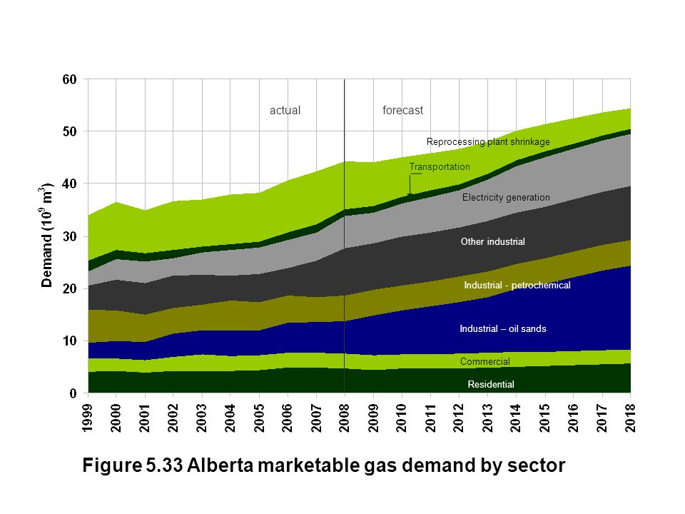 Figure 5.33 Alberta marketable gas demand by sector Reprocessing plant shrinkage Transportation Electricity generation Other industrial Industrial - p