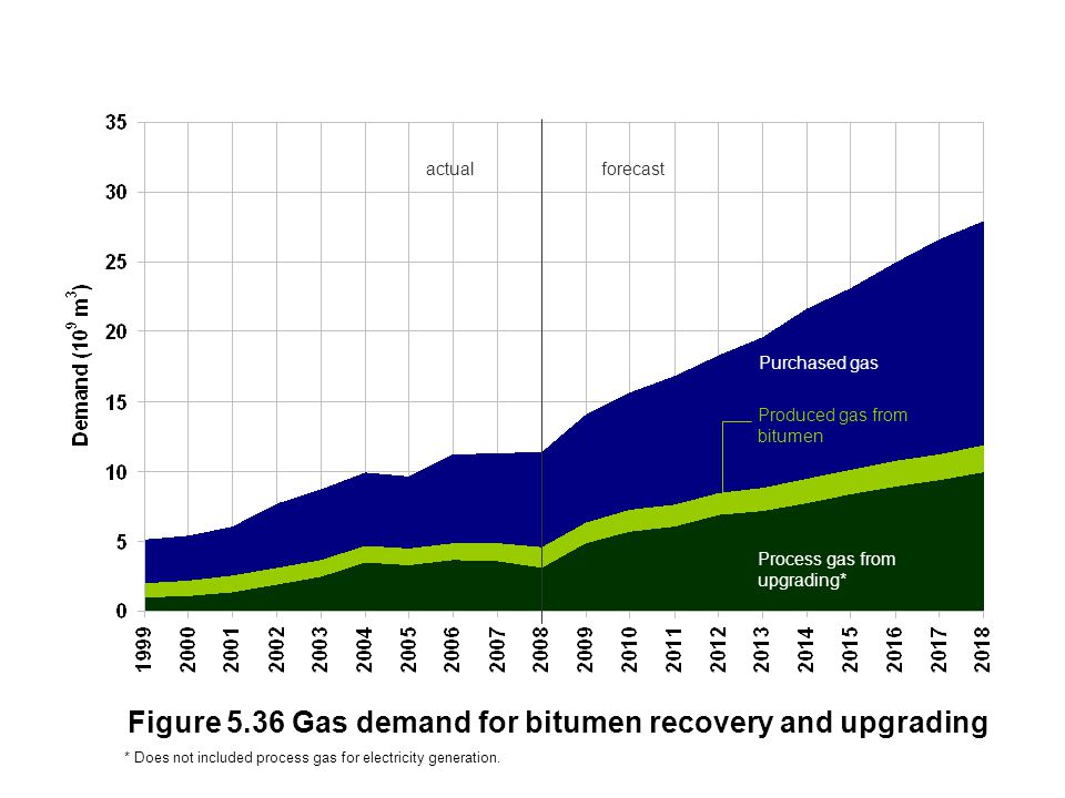 Figure 5.36 Gas demand for bitumen recovery and upgrading actualforecast Purchased gas Produced gas from bitumen Process gas from upgrading* * Does not included process gas for electricity generation.