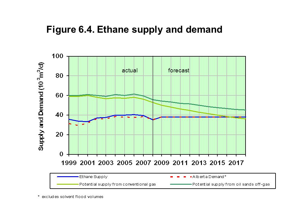 Figure 6.4. Ethane supply and demand actual forecast