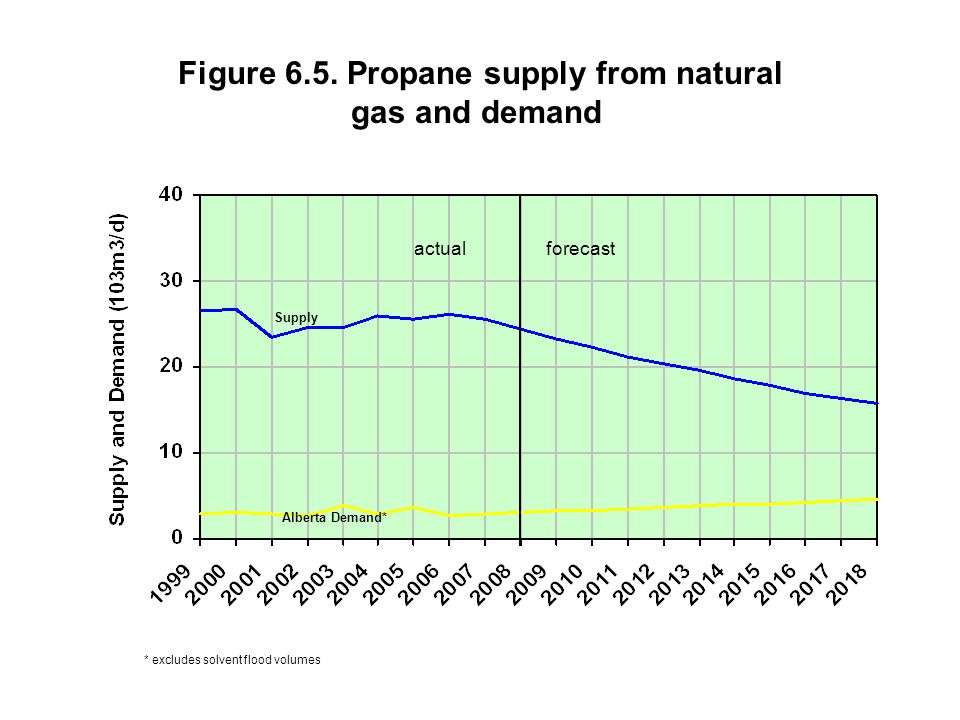 Figure 6.5. Propane supply from natural gas and demand actual forecast * excludes solvent flood volumes Alberta Demand* Supply