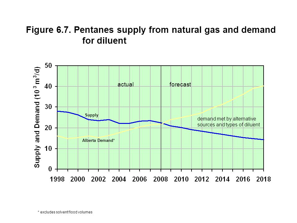 Figure 6.7. Pentanes supply from natural gas and demand for diluent actual forecast * excludes solvent flood volumes demand met by alternative sources