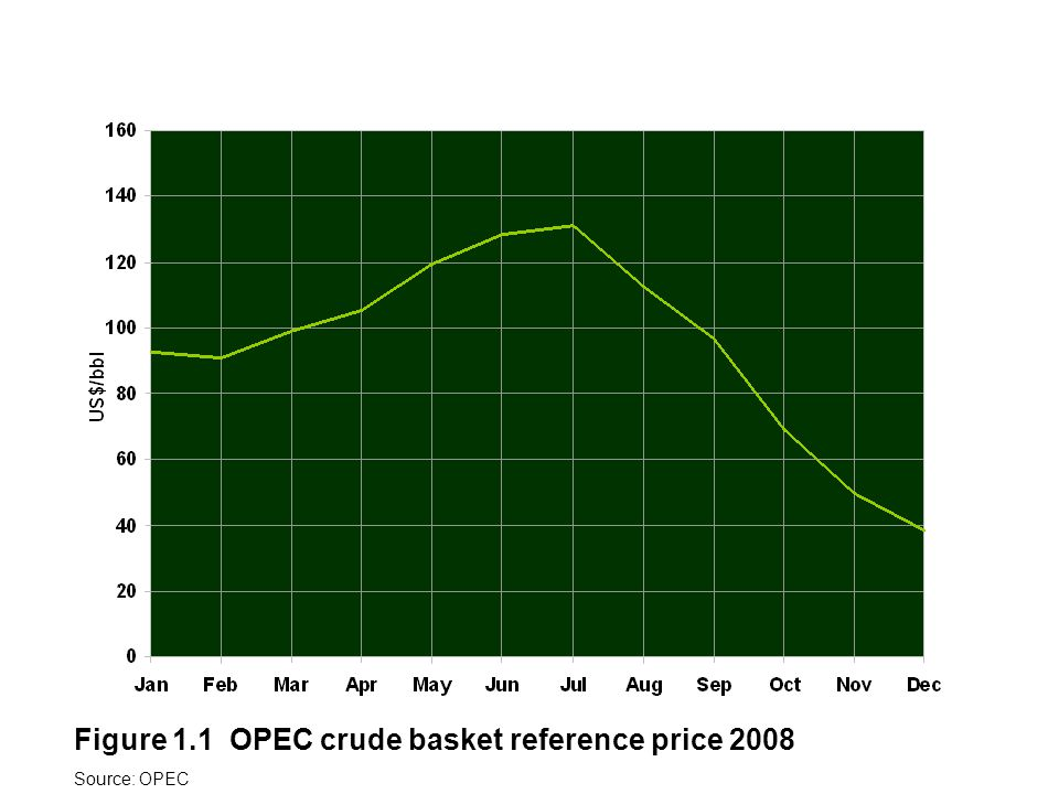 Figure 1.1 OPEC crude basket reference price 2008 Source: OPEC