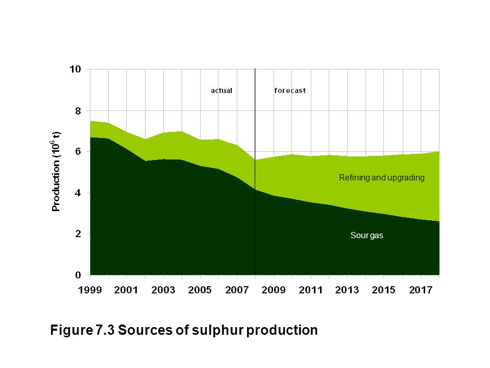 Figure 7.3 Sources of sulphur production Sour gas Refining and upgrading