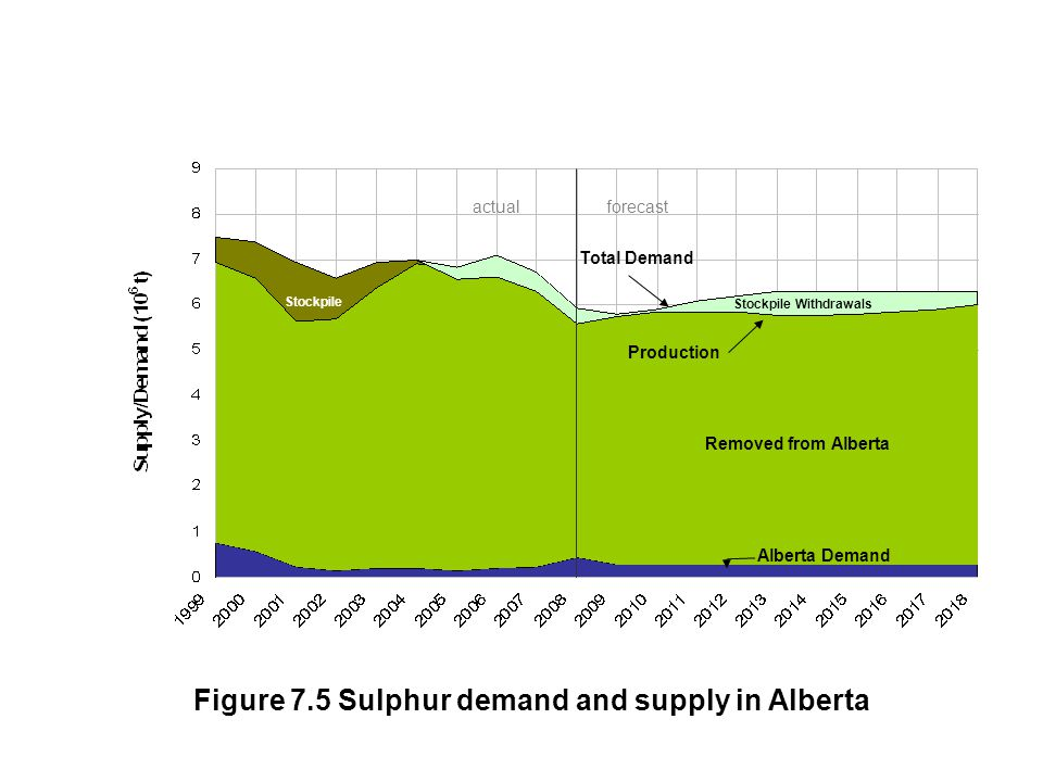 Alberta Demand Removed from Alberta Stockpile Withdrawals Stockpile Total Demand Production actual forecast Figure 7.5 Sulphur demand and supply in Alberta