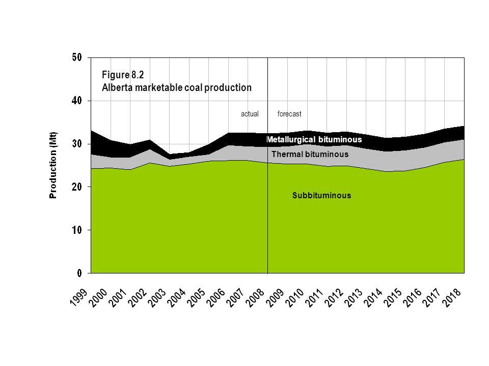 Subbituminous Thermal bituminous Metallurgical bituminous Figure 8.2 Alberta marketable coal production actualforecast