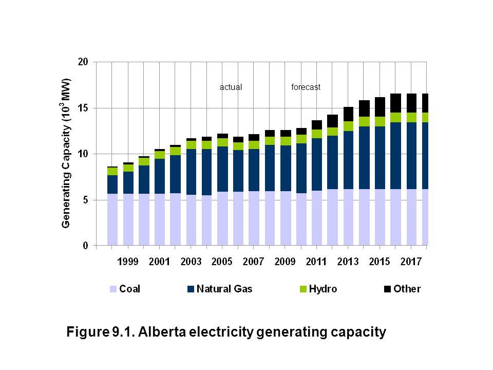 actualforecast Figure 9.1. Alberta electricity generating capacity