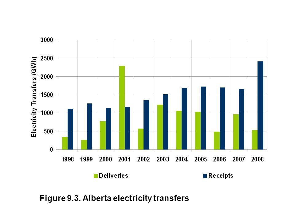 Figure 9.3. Alberta electricity transfers