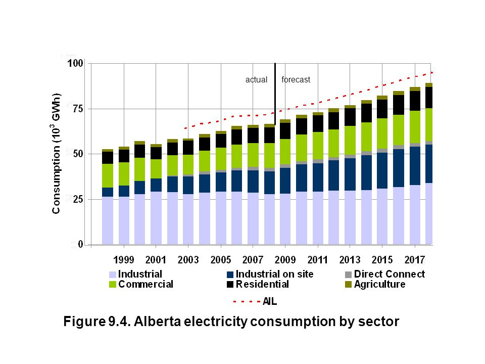 Figure 9.4. Alberta electricity consumption by sector actualforecast