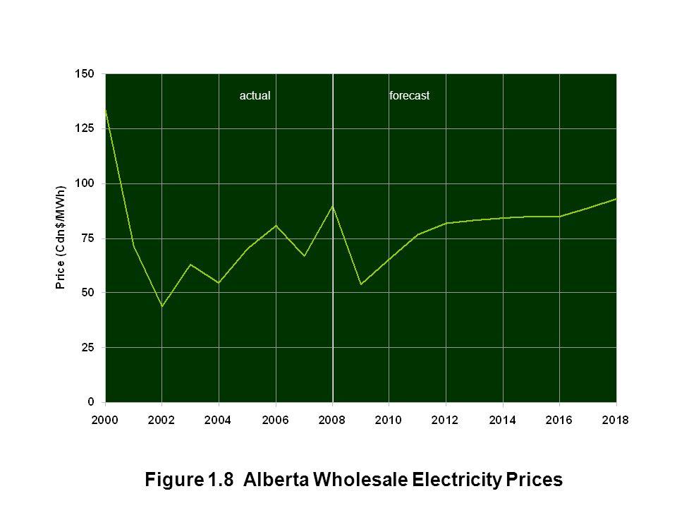 Figure 1.8 Alberta Wholesale Electricity Prices actualforecast