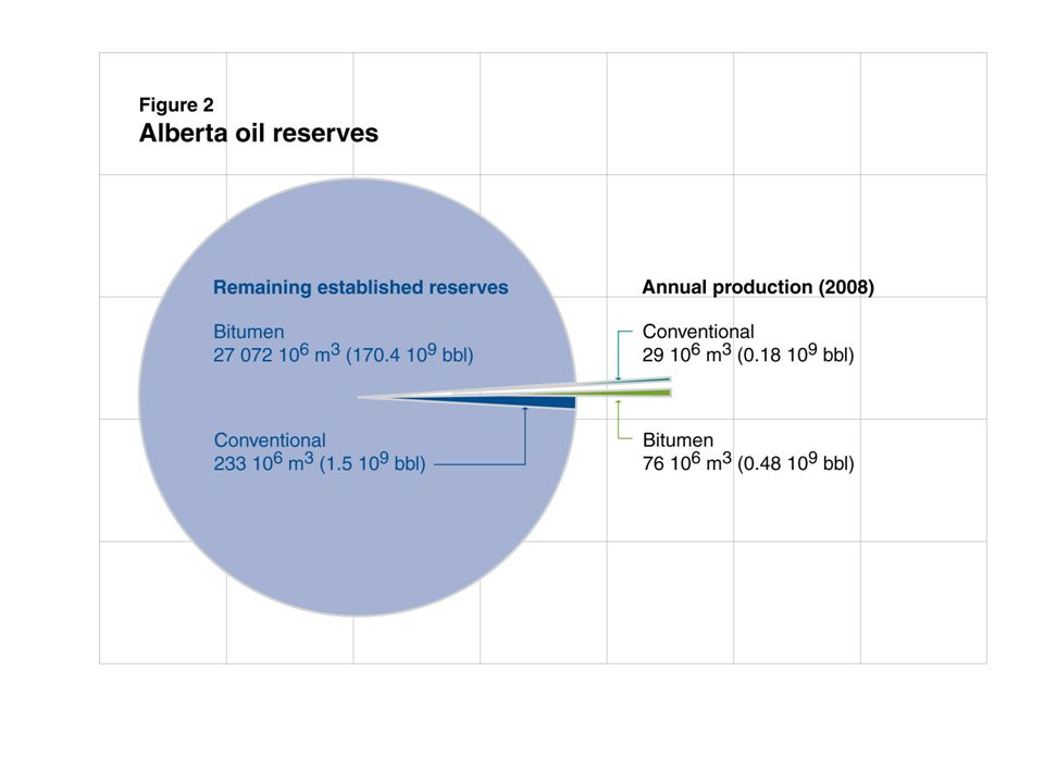Figure 6.2 Remaining established reserves of conventional natural gas liquids