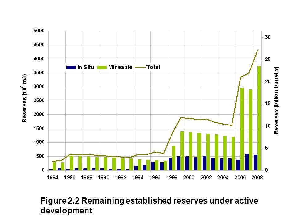 Figure 2.2 Remaining established reserves under active development