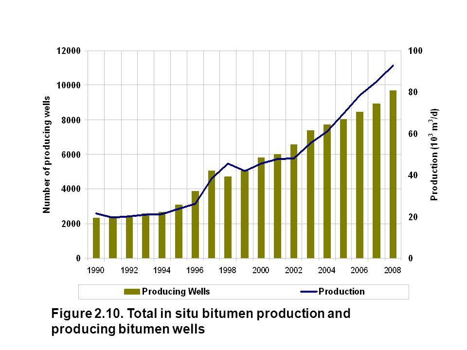 Figure 2.10. Total in situ bitumen production and producing bitumen wells