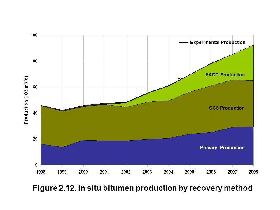 Figure 2.12. In situ bitumen production by recovery method Synthetic Crude Oil Primary Production CSS Production SAGD Production Experimental Producti