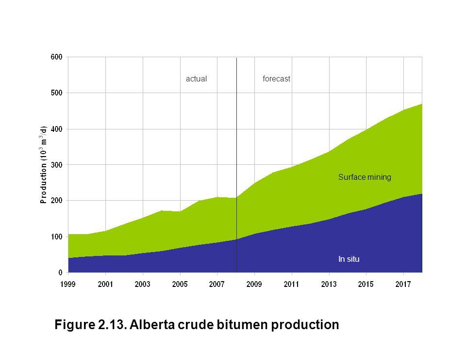 Figure 2.13. Alberta crude bitumen production Surface mining In situ actualforecast