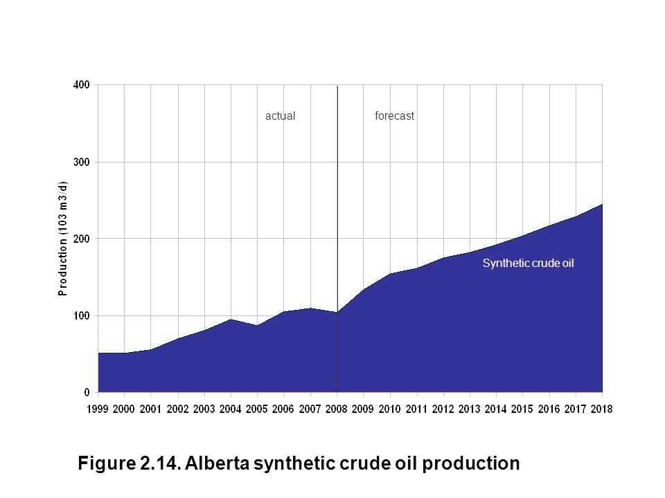 Figure 2.14. Alberta synthetic crude oil production Synthetic Crude Oil Synthetic crude oil actualforecast