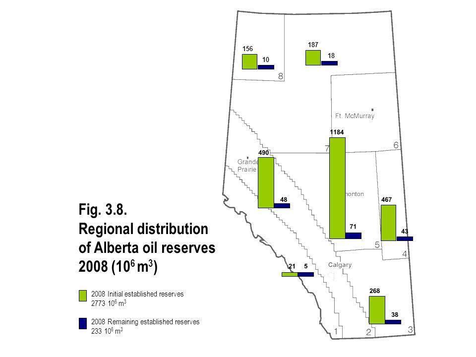 2008 Initial established reserves 2773 10 6 m 3 2008 Remaining established reserves 233 10 6 m 3 Fig. 3.8. Regional distribution of Alberta oil reserv
