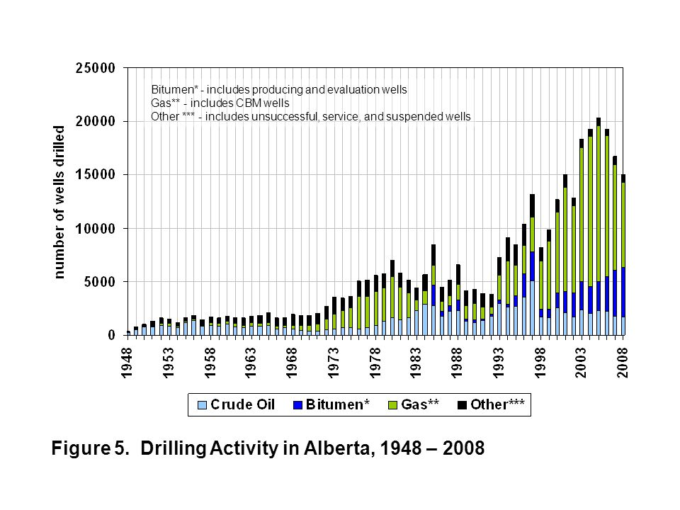Figure 5. Drilling Activity in Alberta, 1948 – 2008 Bitumen* - includes producing and evaluation wells Gas** - includes CBM wells Other *** - includes