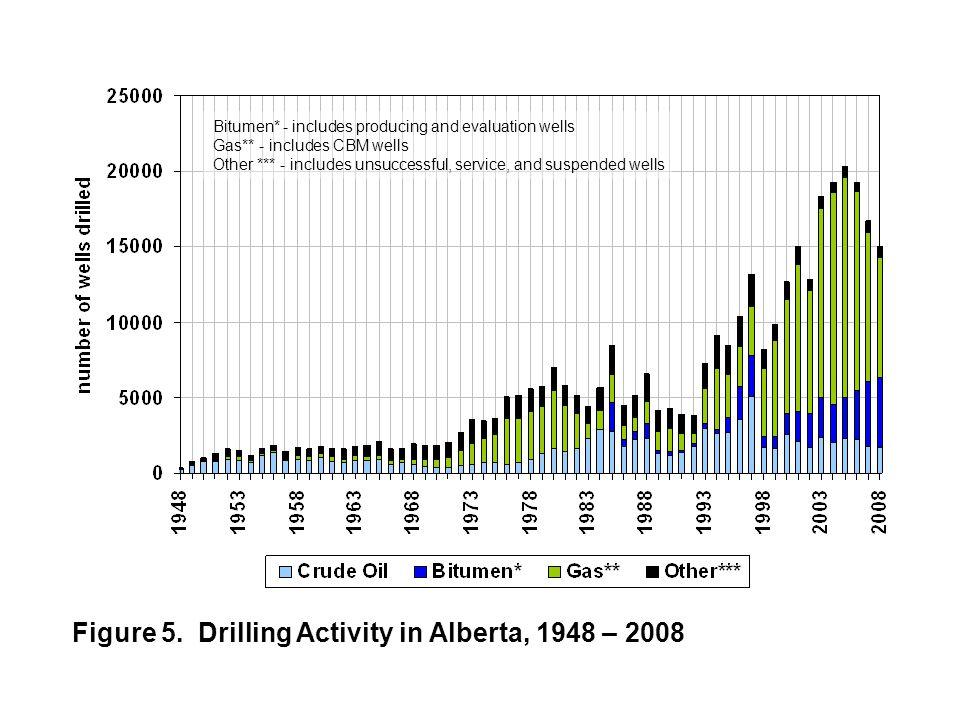 Figure 1.5 2008 average monthly reference prices in Alberta Light-medium Heavy Bitumen