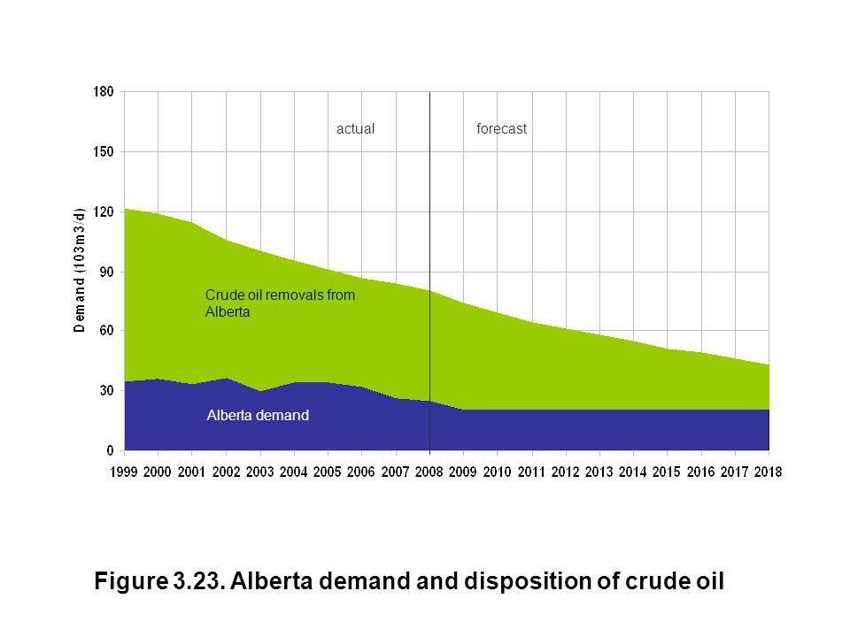 actualforecast Figure 3.23. Alberta demand and disposition of crude oil Crude oil removals from Alberta Alberta demand