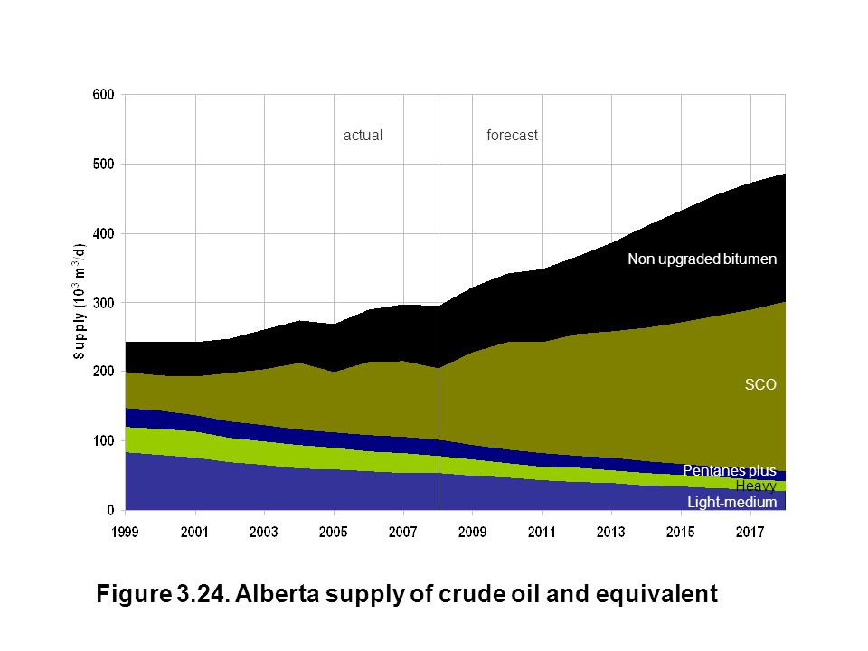 Figure 3.24. Alberta supply of crude oil and equivalent actualforecast Non upgraded bitumen Light-medium SCO Pentanes plus Heavy