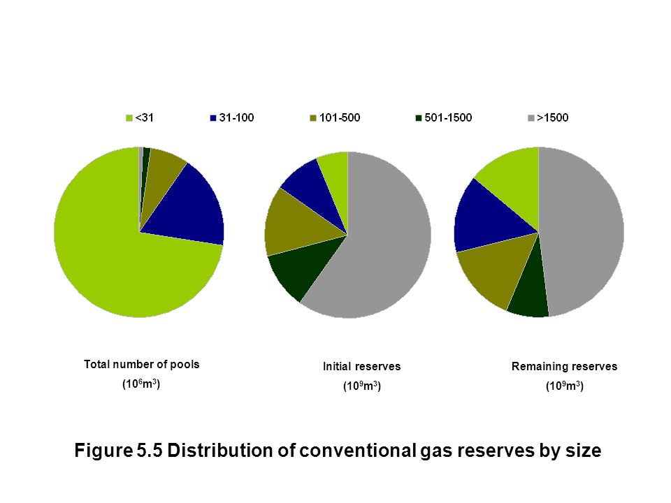 Figure 5.5 Distribution of conventional gas reserves by size Remaining reserves (10 9 m 3 ) Total number of pools (10 6 m 3 ) Initial reserves (10 9 m 3 )