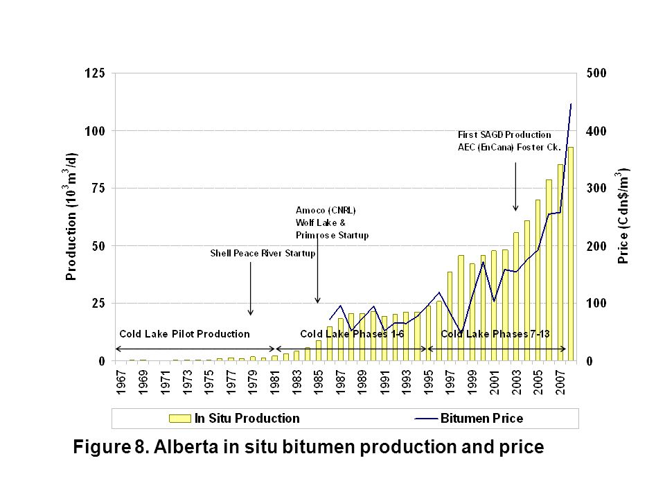 Figure 8. Alberta in situ bitumen production and price