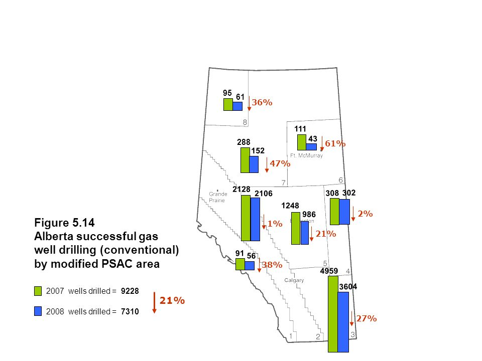Figure 5.14 Alberta successful gas well drilling (conventional) by modified PSAC area 95 111 1248 308 4959 91 61 43 288 152 2128 2106 986 56 302 3604 36% 38% 47% 61%27% 2%21% 1% 2007 wells drilled = 9228 21% 2008 wells drilled = 7310