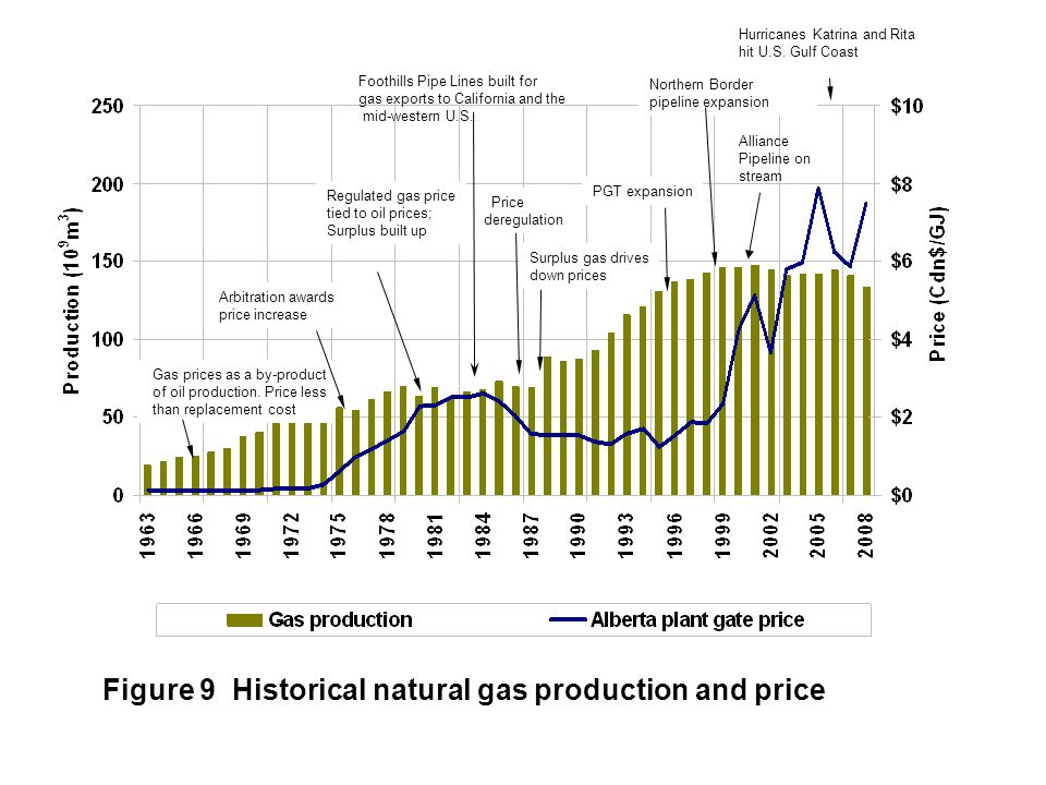 Figure 9 Historical natural gas production and price Gas prices as a by-product of oil production. Price less than replacement cost Arbitration awards