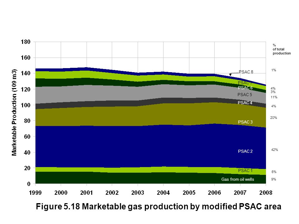 Figure 5.18 Marketable gas production by modified PSAC area PSAC 6 PSAC 4 PSAC 5 PSAC 2 PSAC 3 PSAC 1 Gas from oil wells PSAC 7 PSAC 8 % of total prod