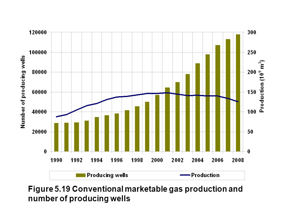 Figure 5.19 Conventional marketable gas production and number of producing wells
