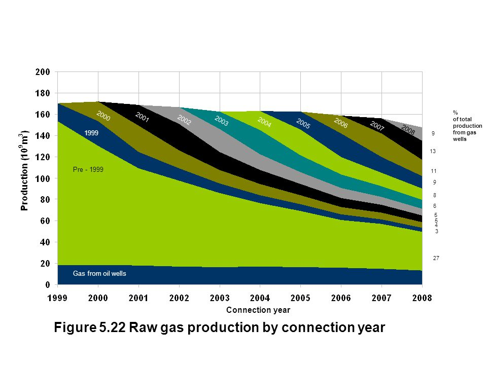 Pre - 1999 2008 2007 2006 2005 2003 2004 2002 2001 2000 1999 Gas from oil wells Figure 5.22 Raw gas production by connection year % of total production from gas wells 5 Connection year 3 4 27 8 11 9 13 6 5 9
