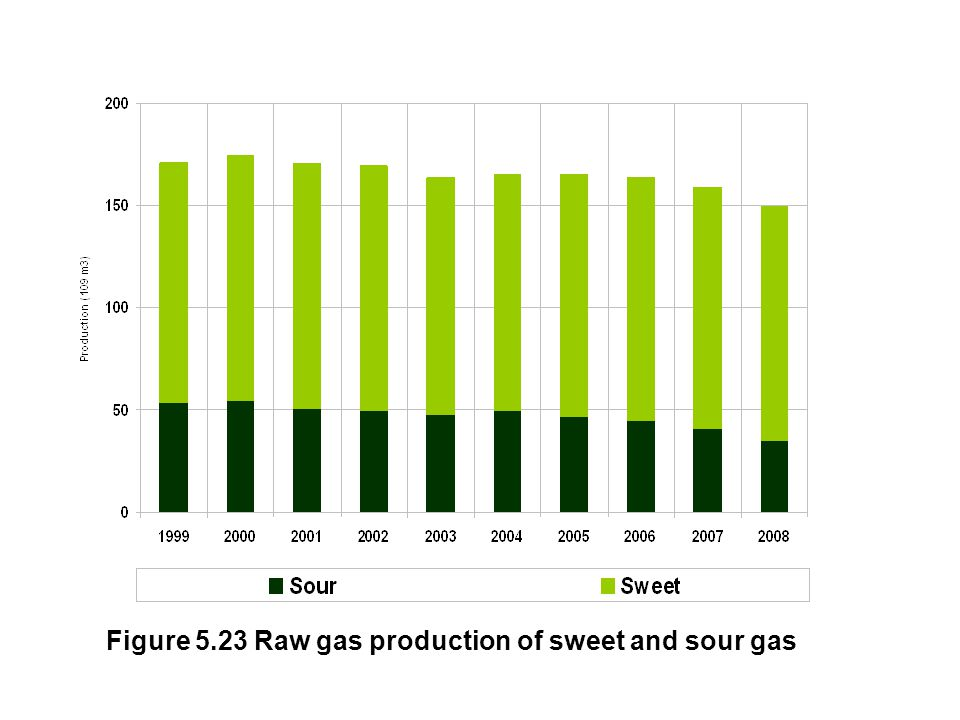Figure 5.23 Raw gas production of sweet and sour gas