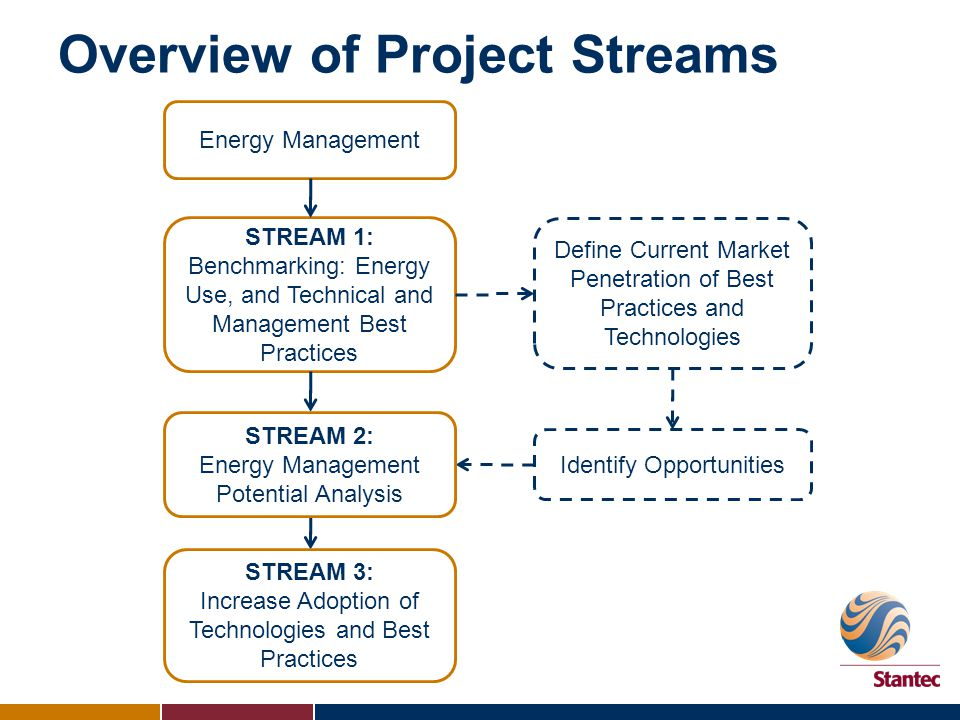 STREAM 1: Energy Benchmarking Define current energy efficiency performance Define baseline performance to measure future performance against A continuous improvement tool Compare plant performance with rest of industry's performance Identifies areas for potential improvement