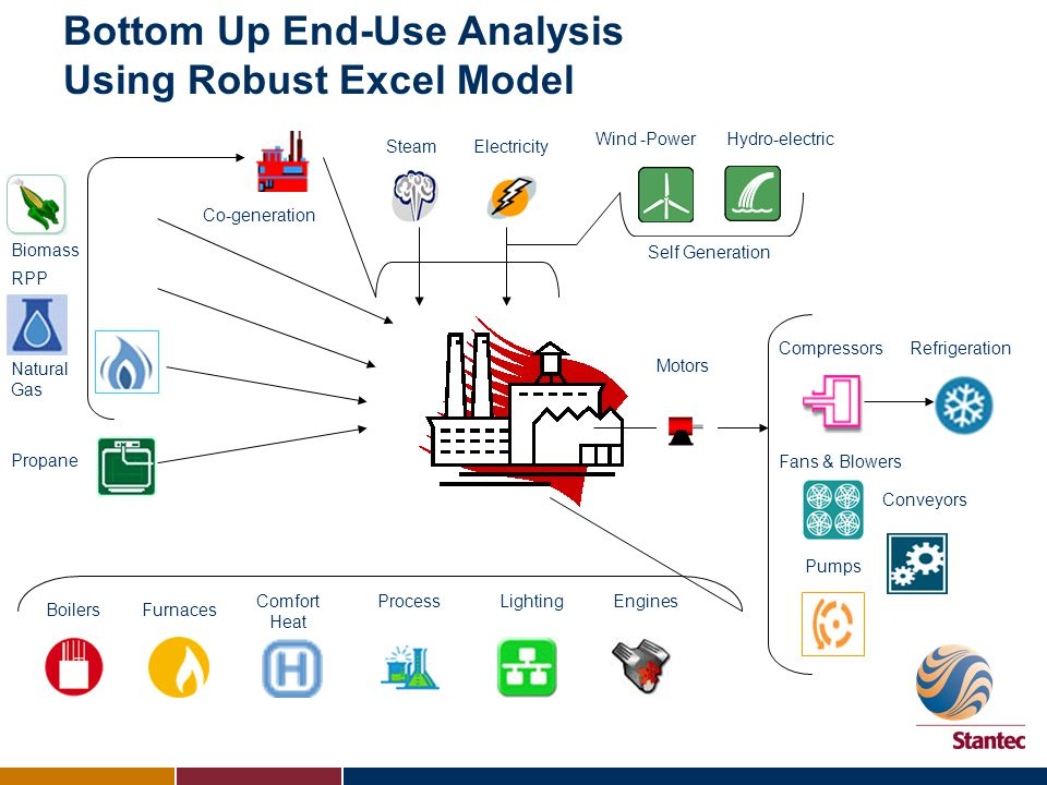 Survey Inputs are Mapped into End-Uses for Each Plant