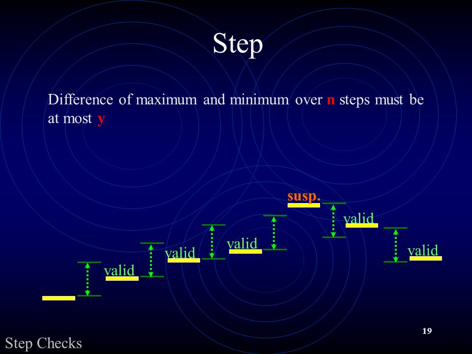 19 Step valid susp. valid Difference of maximum and minimum over n steps must be at most y Step Checks