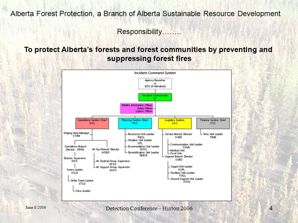 June 8/2006 Detection Conference – Hinton 20065 Why Do We Use IR ADM believes in the IR program and it's fiscal use Aids in Mop-up operations –Maximizes the effective and efficient use of our ground crews Helps to determine areas of little or no fire activity –CAUTION!!!!.
